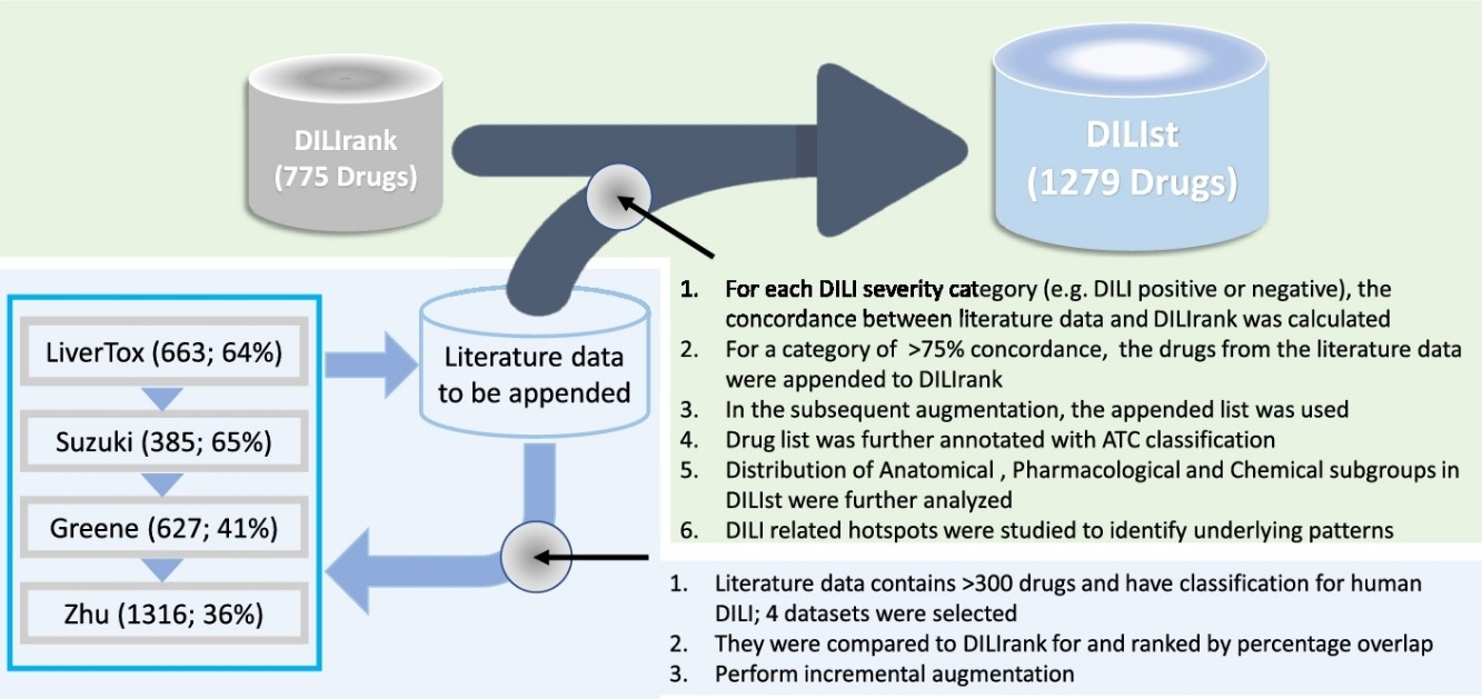 Drug-induced liver injury severity and toxicity (DILIst): binary classification of 1279 drugs by human hepatotoxicity